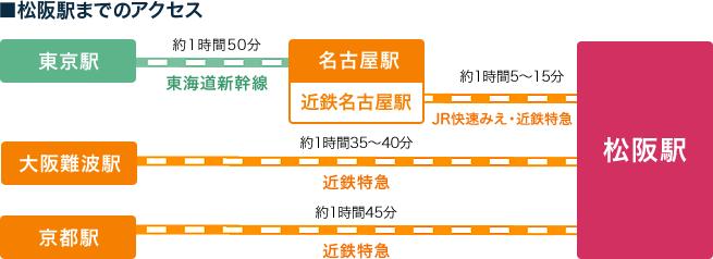 松阪駅までのアクセス